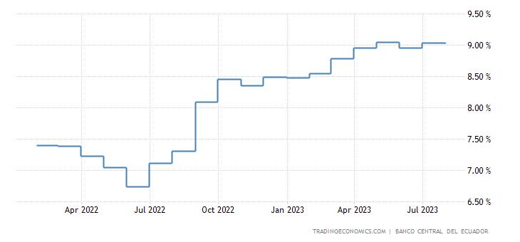 Ecuador Interest Rate