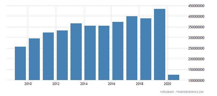 ecuador international tourism expenditures for passenger transport items us dollar wb data
