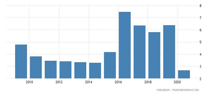 ecuador international tourism expenditures percent of total imports wb data