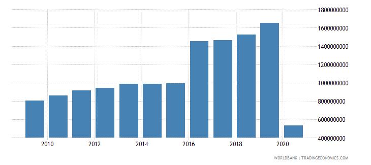 ecuador international tourism expenditures us dollar wb data