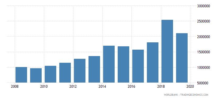ecuador international tourism number of arrivals wb data