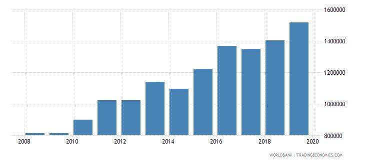 ecuador international tourism number of departures wb data