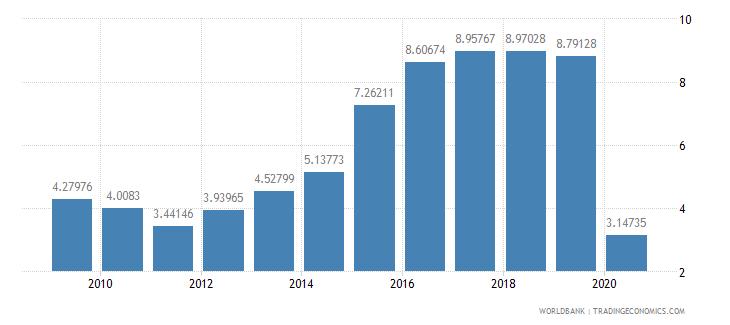 ecuador international tourism receipts percent of total exports wb data