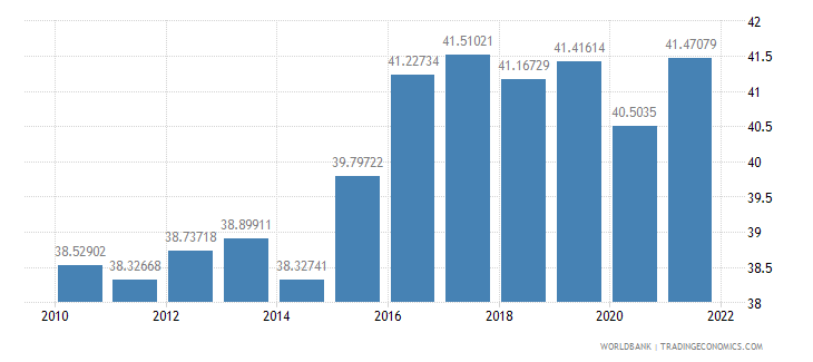 ecuador labor force female percent of total labor force wb data