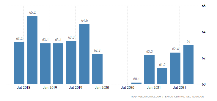 Ecuador Labor Force Participation Rate