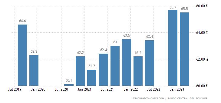 Ecuador Labor Force Participation Rate