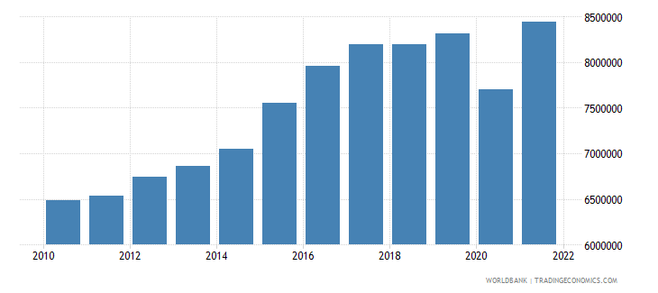 ecuador labor force total wb data