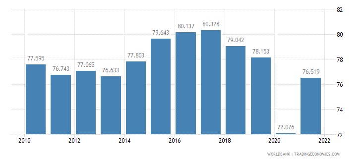 ecuador labor participation rate male percent of male population ages 15 plus  wb data