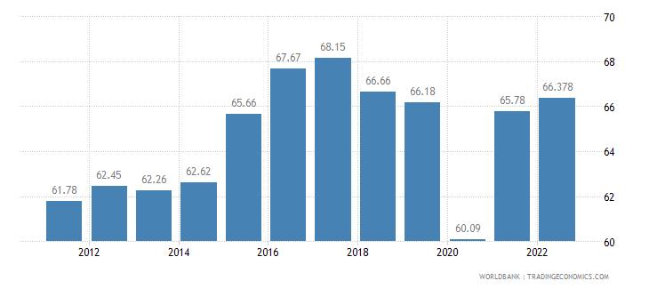 ecuador labor participation rate total percent of total population ages 15 plus  wb data