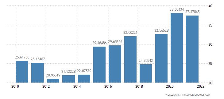 ecuador liner shipping connectivity index maximum value in 2004  100 wb data