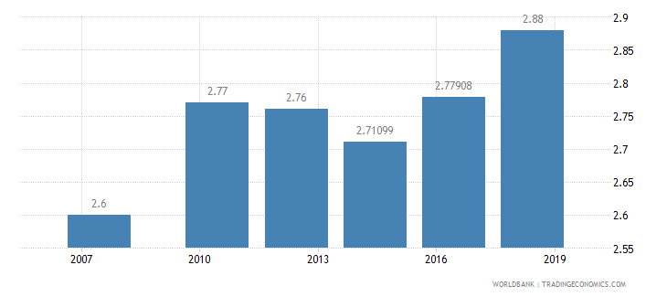 ecuador logistics performance index overall 1 low to 5 high wb data