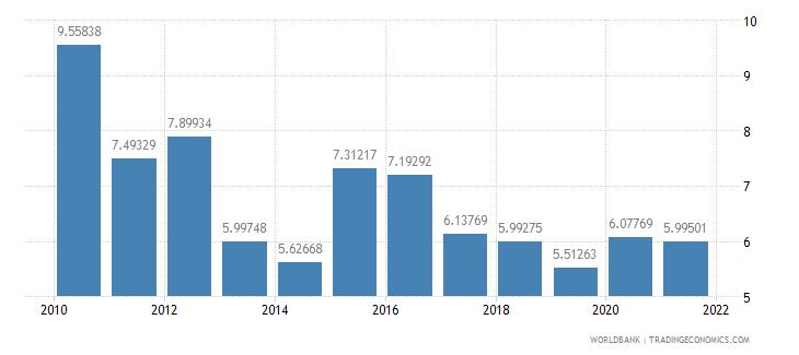 ecuador manufactures exports percent of merchandise exports wb data