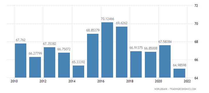 ecuador manufactures imports percent of merchandise imports wb data
