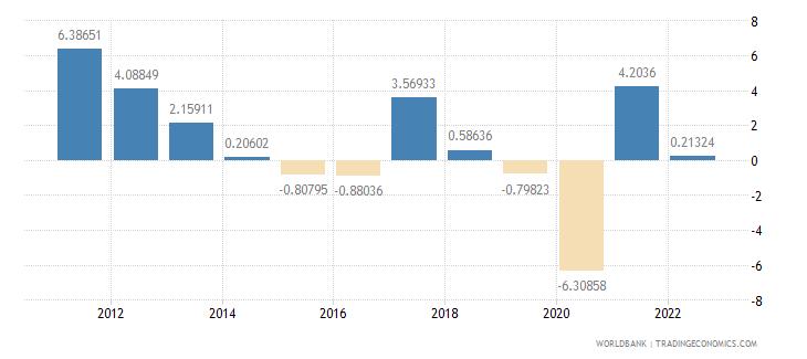 ecuador manufacturing value added annual percent growth wb data