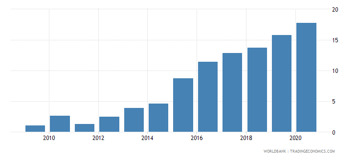 ecuador merchandise exports to developing economies in east asia  pacific percent of total merchandise exports wb data