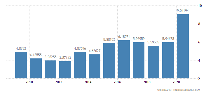 ecuador merchandise exports to developing economies in europe  central asia percent of total merchandise exports wb data