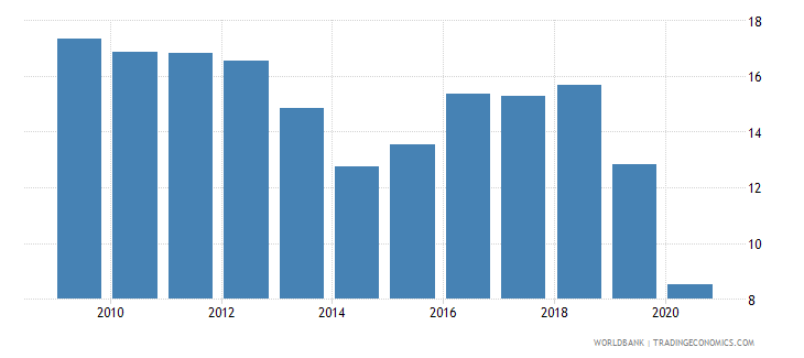 ecuador merchandise exports to developing economies in latin america  the caribbean percent of total merchandise exports wb data