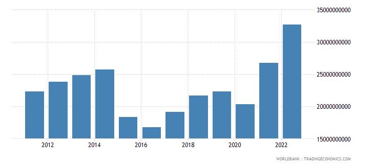 ecuador merchandise exports us dollar wb data