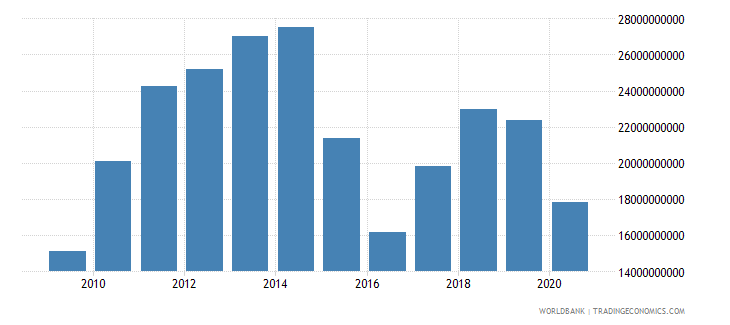 ecuador merchandise imports by the reporting economy us dollar wb data