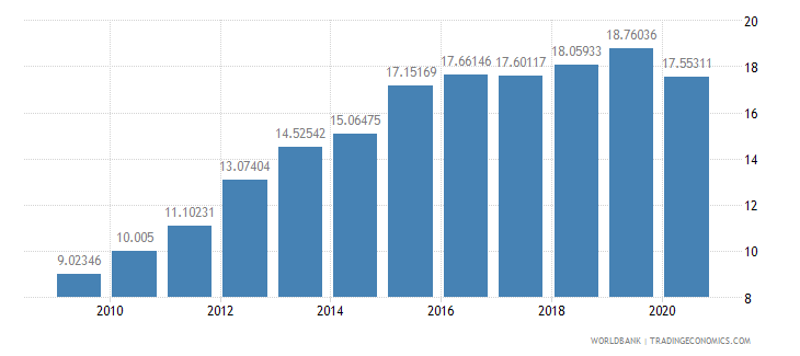 ecuador merchandise imports from developing economies in east asia  pacific percent of total merchandise imports wb data