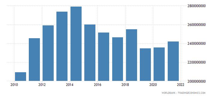 ecuador military expenditure current lcu wb data