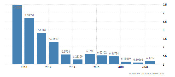 ecuador military expenditure percent of central government expenditure wb data
