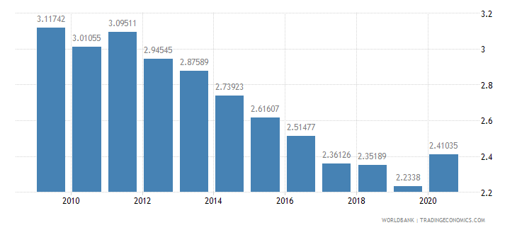 ecuador military expenditure percent of gdp wb data