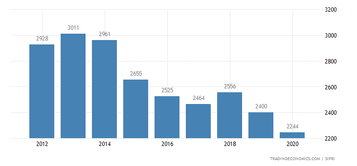 Ecuador Military Expenditure
