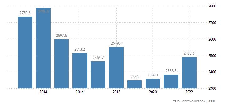 Ecuador Military Expenditure