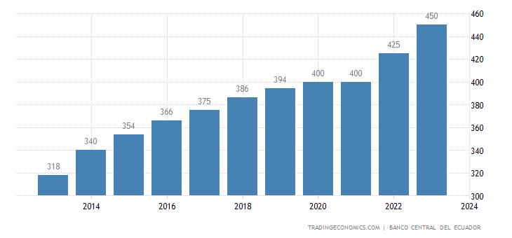 Ecuador Gross Minimum Monthly Wage
