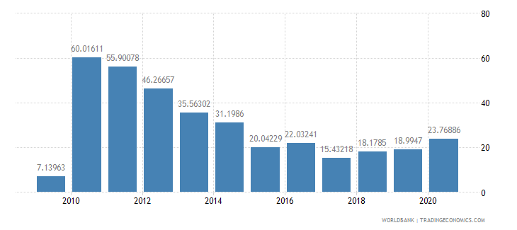 ecuador multilateral debt service percent of public and publicly guaranteed debt service wb data