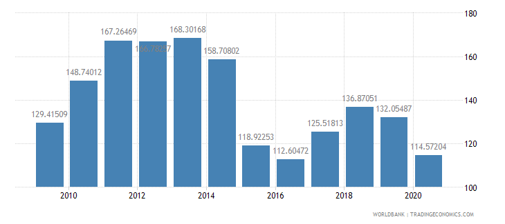 ecuador net barter terms of trade index 2000  100 wb data