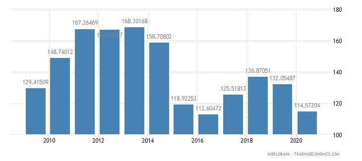ecuador net barter terms of trade index 2000  100 wb data