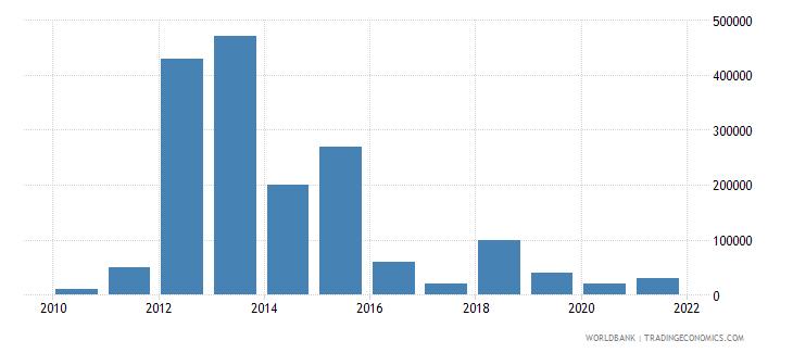 ecuador net bilateral aid flows from dac donors australia us dollar wb data