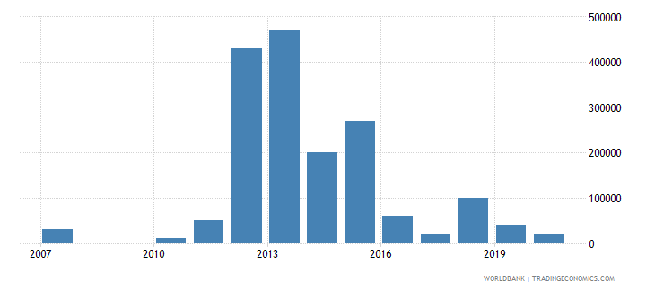ecuador net bilateral aid flows from dac donors australia us dollar wb data
