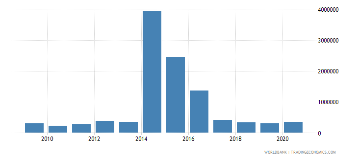 ecuador net bilateral aid flows from dac donors austria us dollar wb data