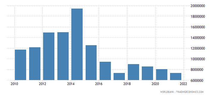 ecuador net bilateral aid flows from dac donors belgium us dollar wb data