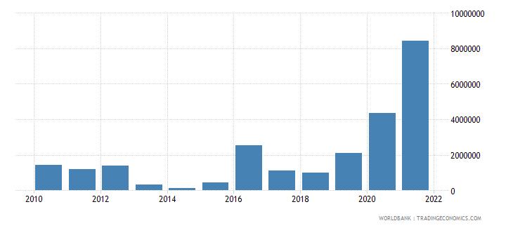 ecuador net bilateral aid flows from dac donors canada us dollar wb data