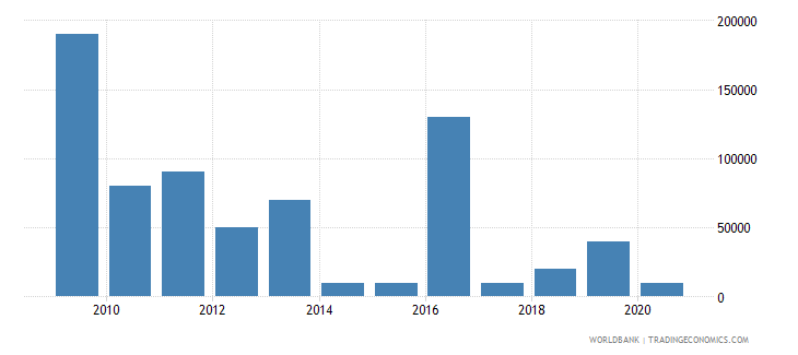 ecuador net bilateral aid flows from dac donors czech republic current us$ wb data