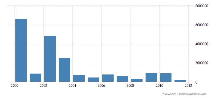 ecuador net bilateral aid flows from dac donors denmark us dollar wb data