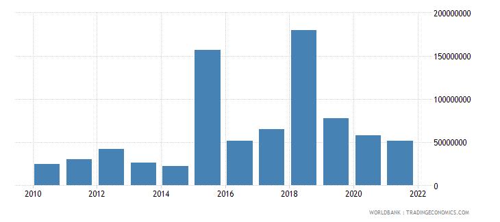 ecuador net bilateral aid flows from dac donors european commission us dollar wb data
