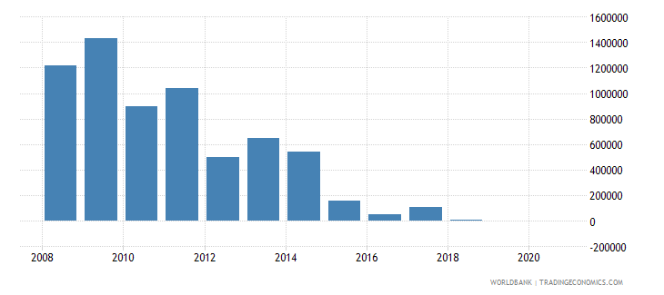 ecuador net bilateral aid flows from dac donors finland us dollar wb data