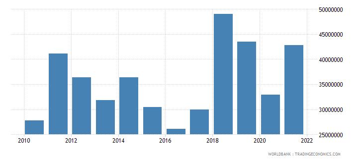 ecuador net bilateral aid flows from dac donors germany us dollar wb data