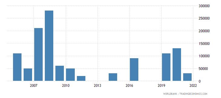 ecuador net bilateral aid flows from dac donors ireland us dollar wb data