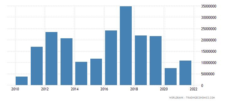 ecuador net bilateral aid flows from dac donors korea rep us dollar wb data