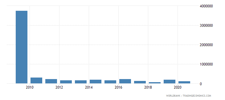ecuador net bilateral aid flows from dac donors luxembourg us dollar wb data
