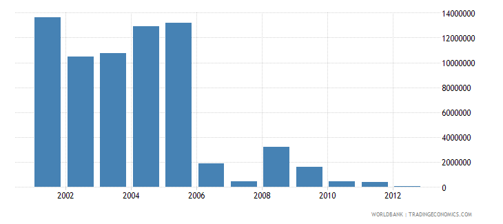 ecuador net bilateral aid flows from dac donors netherlands us dollar wb data