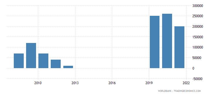 ecuador net bilateral aid flows from dac donors poland current us$ wb data