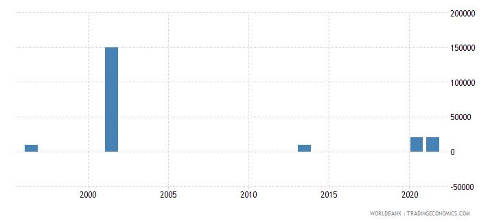 ecuador net bilateral aid flows from dac donors portugal us dollar wb data