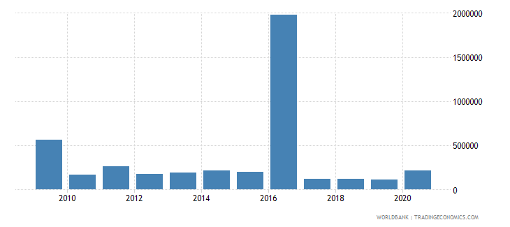 ecuador net bilateral aid flows from dac donors sweden us dollar wb data